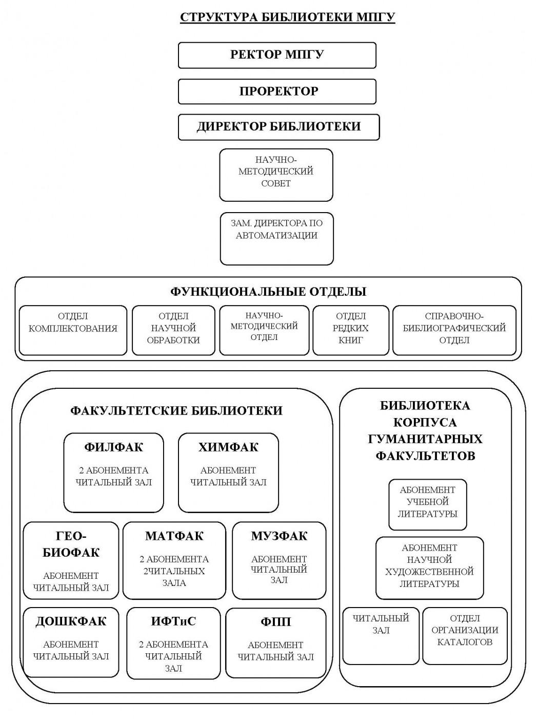 библиотека структура