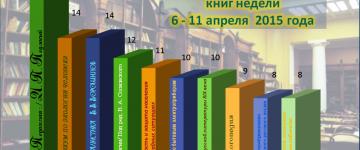 Библиотека МПГУ продолжает следить за тем, какие книги читатели берут чаще всего.