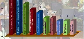 Самые популярные книги недели 30 марта – 3 апреля 2015 в библиотеке МПГУ