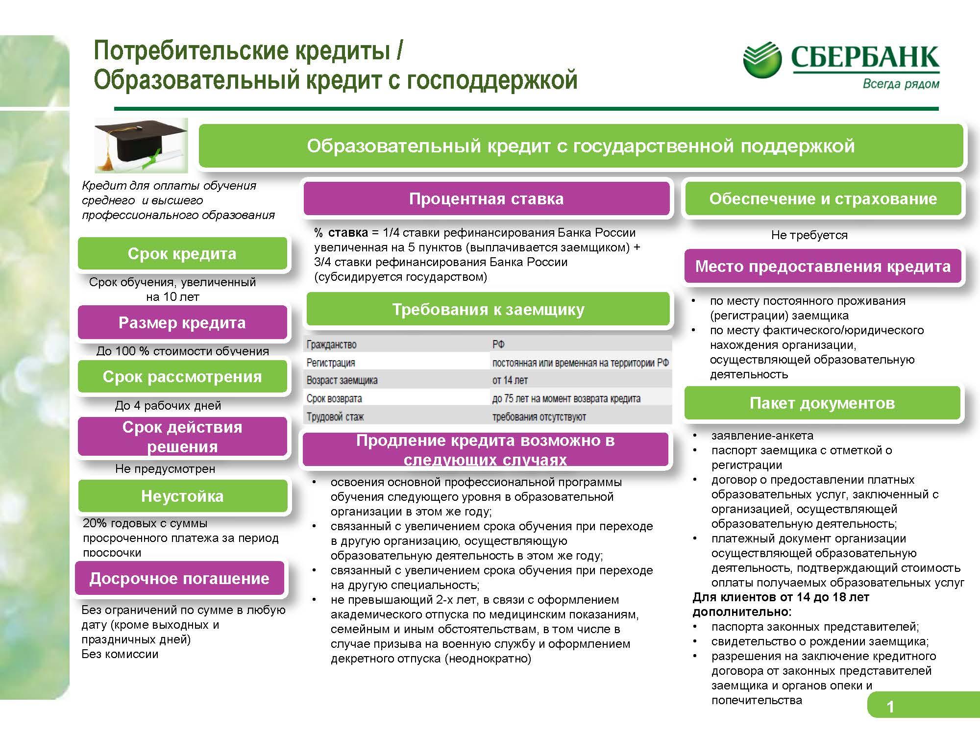 Инфографика Обр кредит