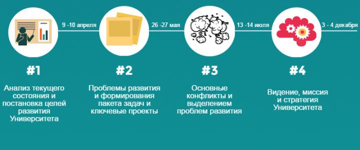 Программа стратегического развития МПГУ на 2016-2030 год принята решением конференции работников и обучающихся МПГУ