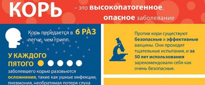 Вакцинация студентов МПГУ против кори