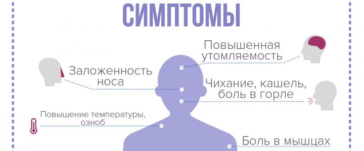 Основные симптомы коронавирусной инфекции